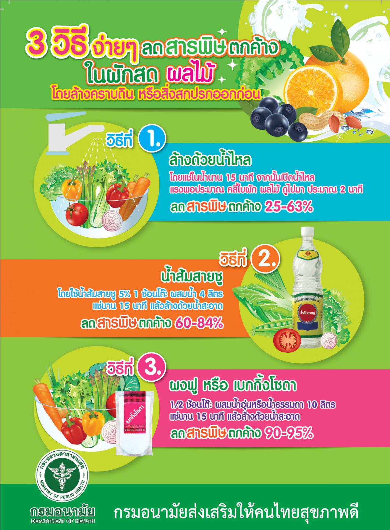 ลดสารพิษตกค้างในผักผลไม้